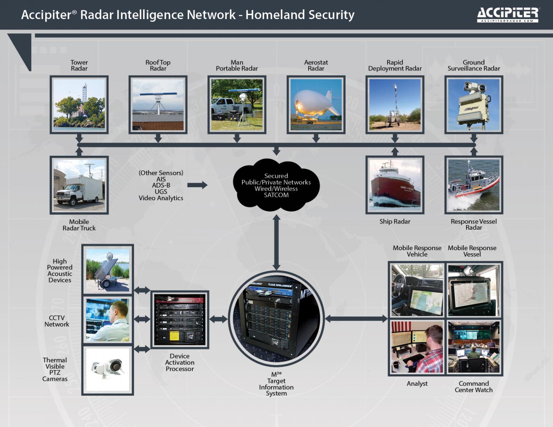 Products Accipiter Radar Mission Ready Radar